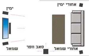 מיקום רמקולים לקולנוע ביתי - חדר בצורת L